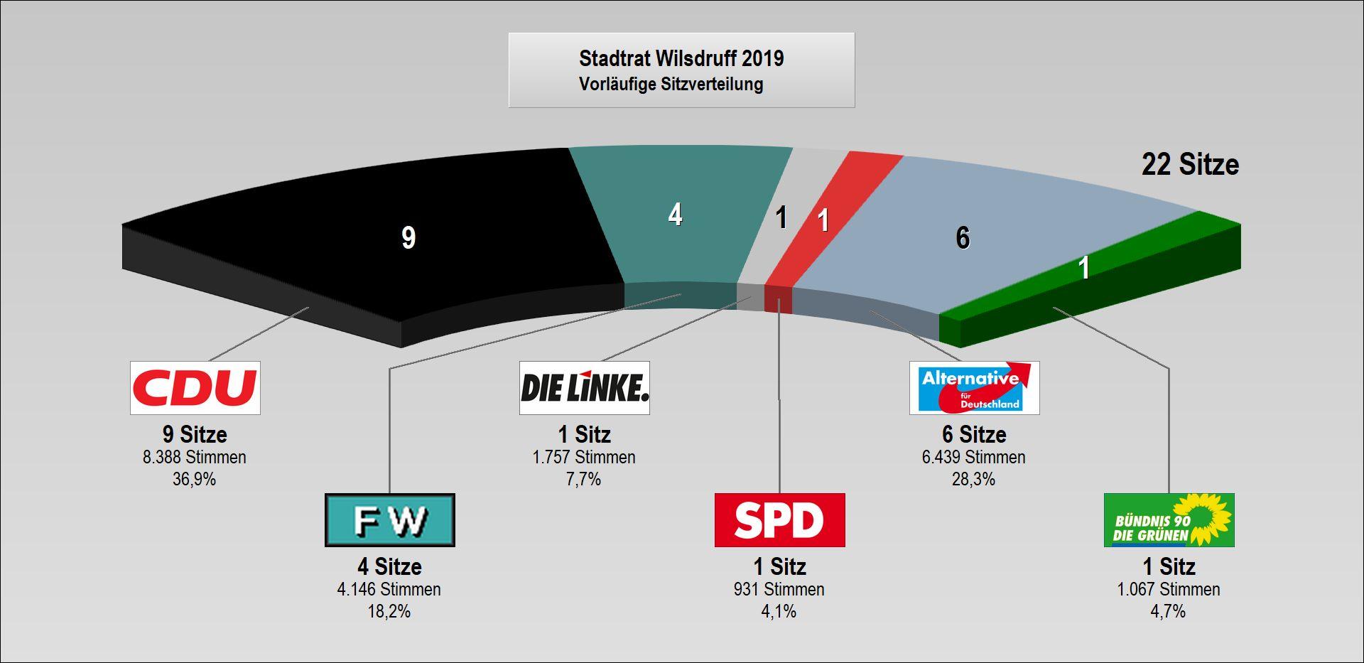 2019_Sitzverteilung Stadtrat.jpg
