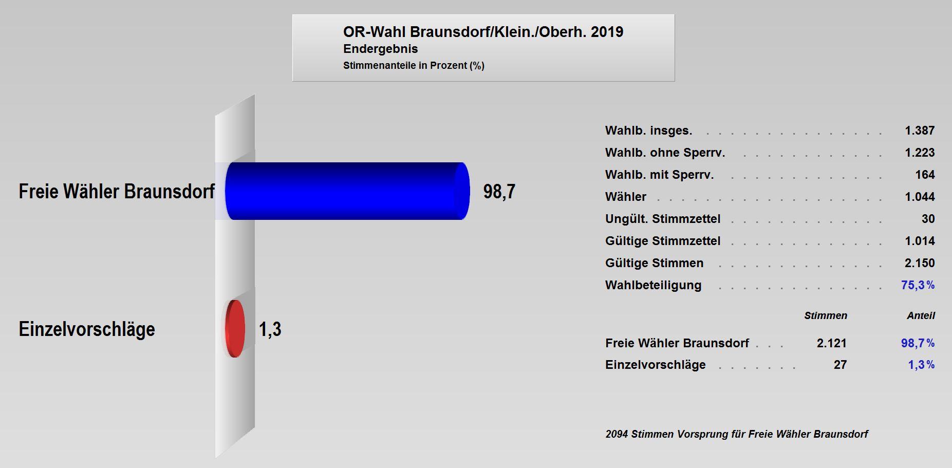 OR-Wahl_2019_Endergebnis_Braunsdorf.JPG