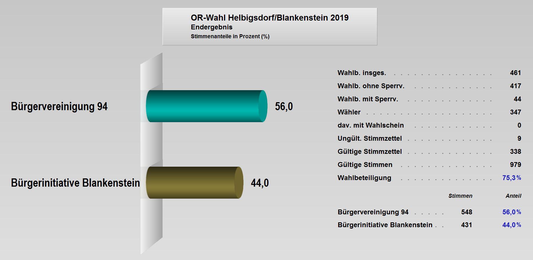 OR-Wahl_2019_Endergebnis_Helbigsdorf_Blankenstein.JPG
