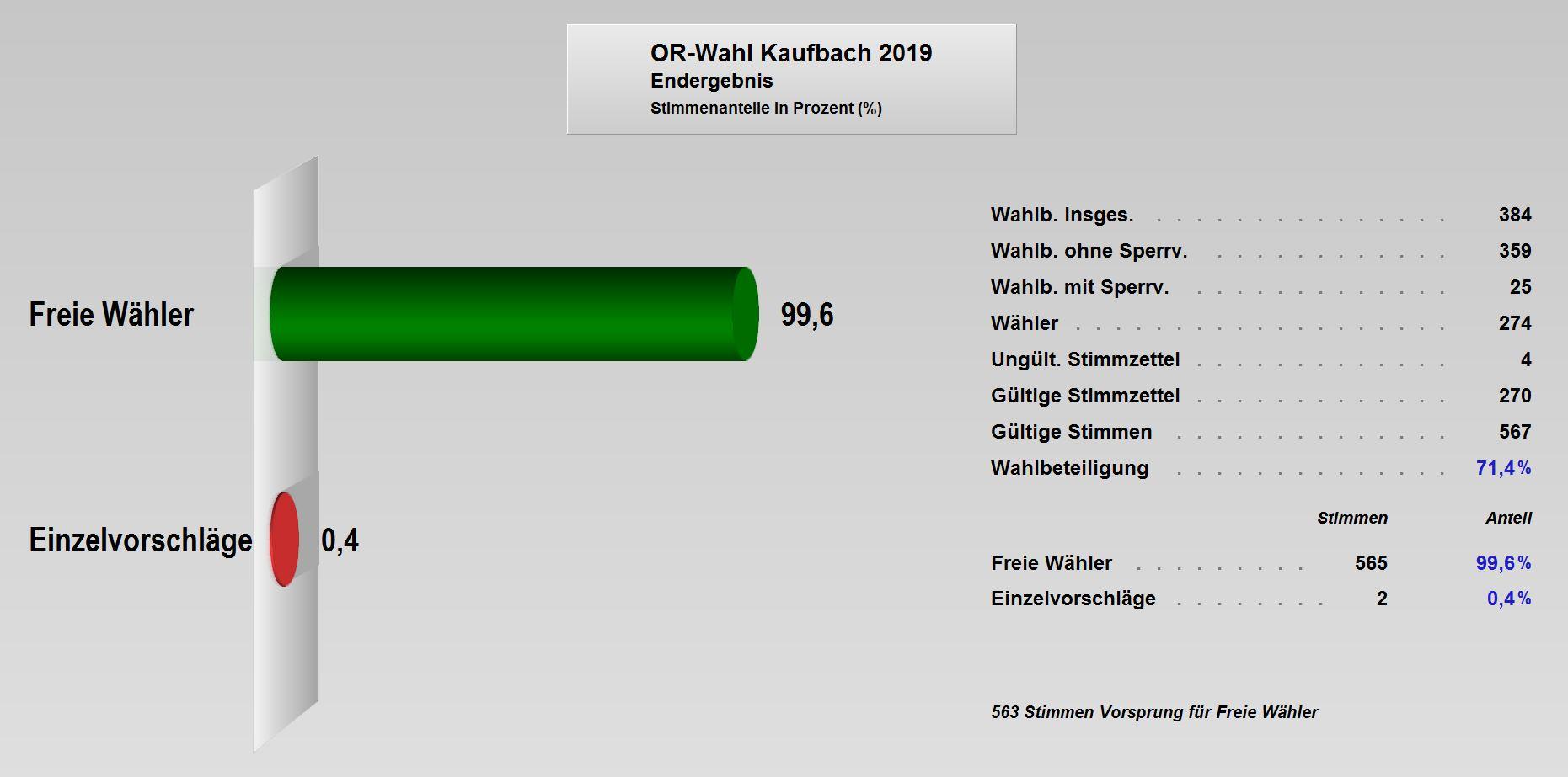 OR-Wahl_2019_Endergebnis_Kaufbach.JPG