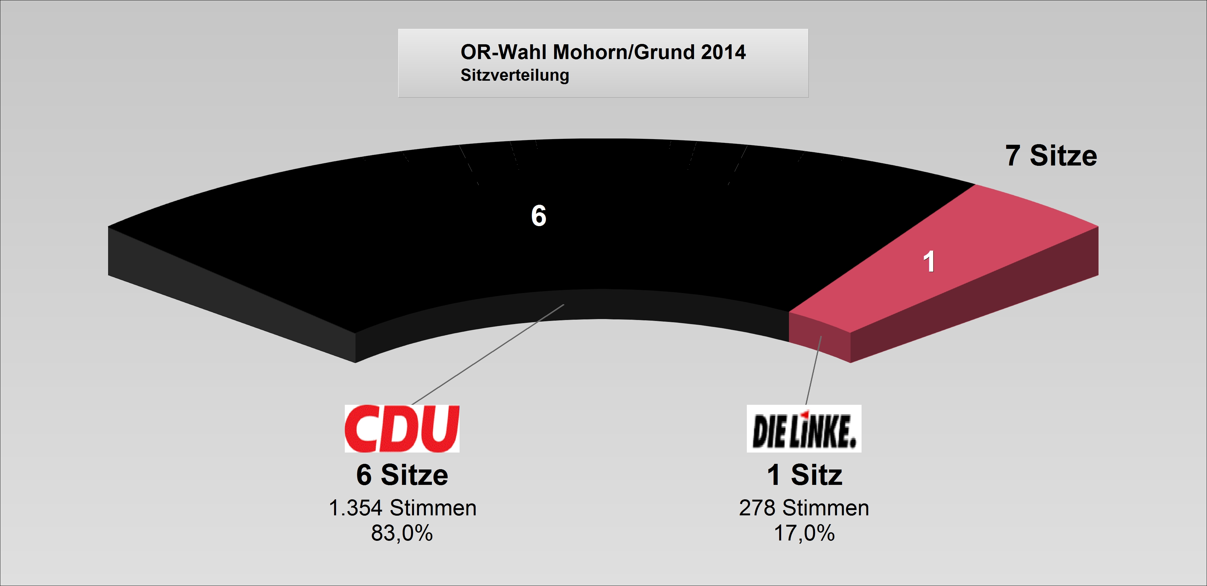 ORat2014-Mohorn-Grund_Sitzverteilung.jpg