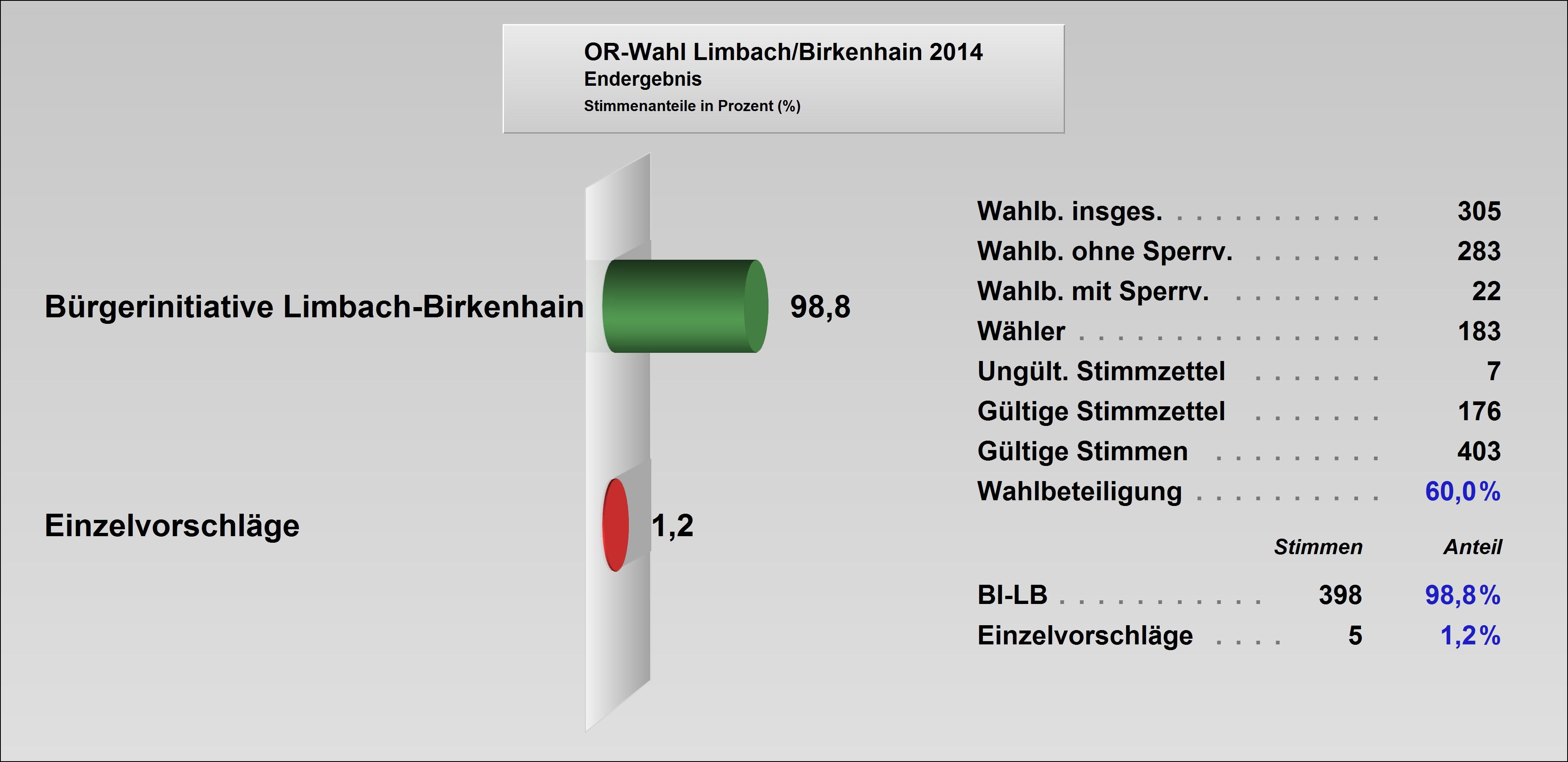 ORat2014-Limbach-Birkenhain.jpg